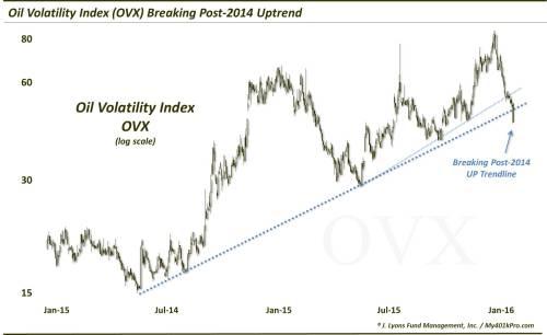 Calmer Days Ahead For Oil Prices? « Korelin Economics Report
