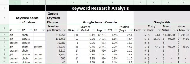 Use this template in Google Sheets to make sense of your keyword data.