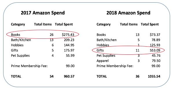 Amazon Prime Spend 2017 and 2018