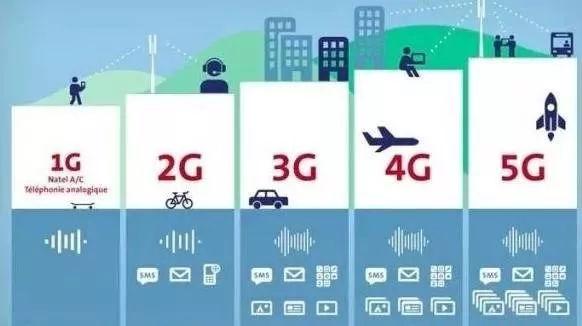 """2G,3G,4G,5G等中的""""G""""代表的是什么 它們之間的差異又在哪里?_移動通信"""