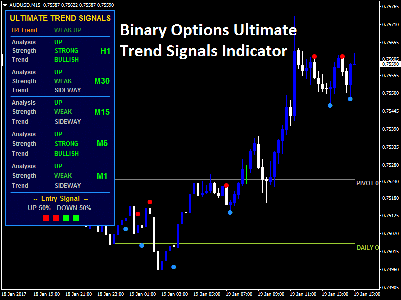 Binary option mt4 signals