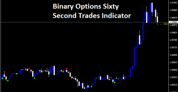Binary Options Sixty Second Trades Indicator