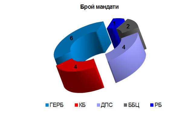 Убедителна победа за ГЕРБ, РБ влиза, провал за БСП