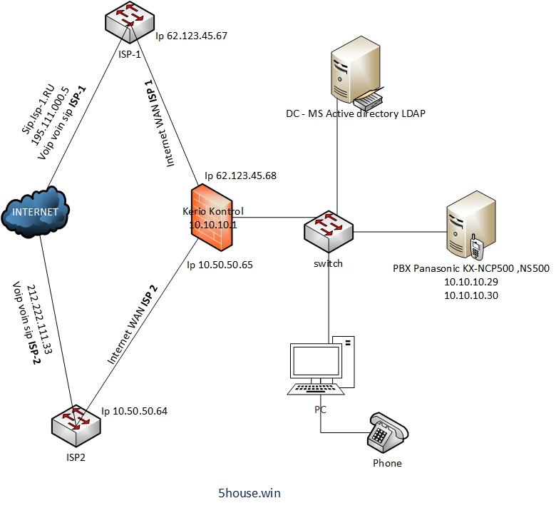 Kerio Kontrol firewall телефония voip voin sip traffic