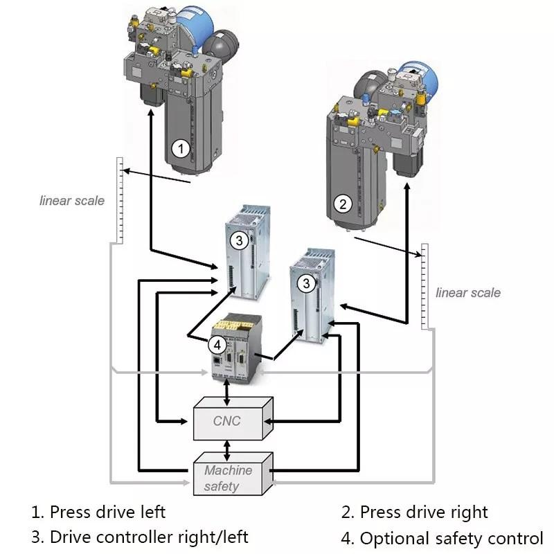 Electrohydraulic Servo CNC Press Brake with HOERBIGER