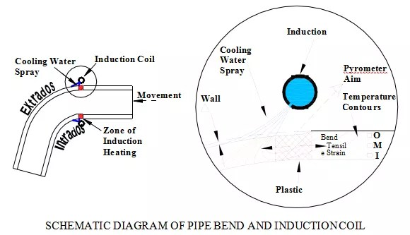 WHAT PIPELINERS NEED TO KNOW ABOUT INDUCTION BENDS