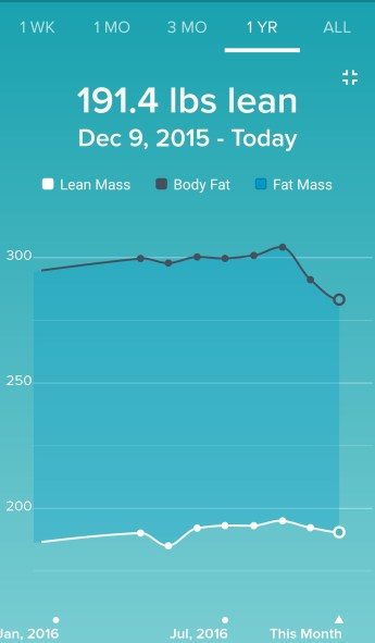 Body Fat % v. Lean Mass.