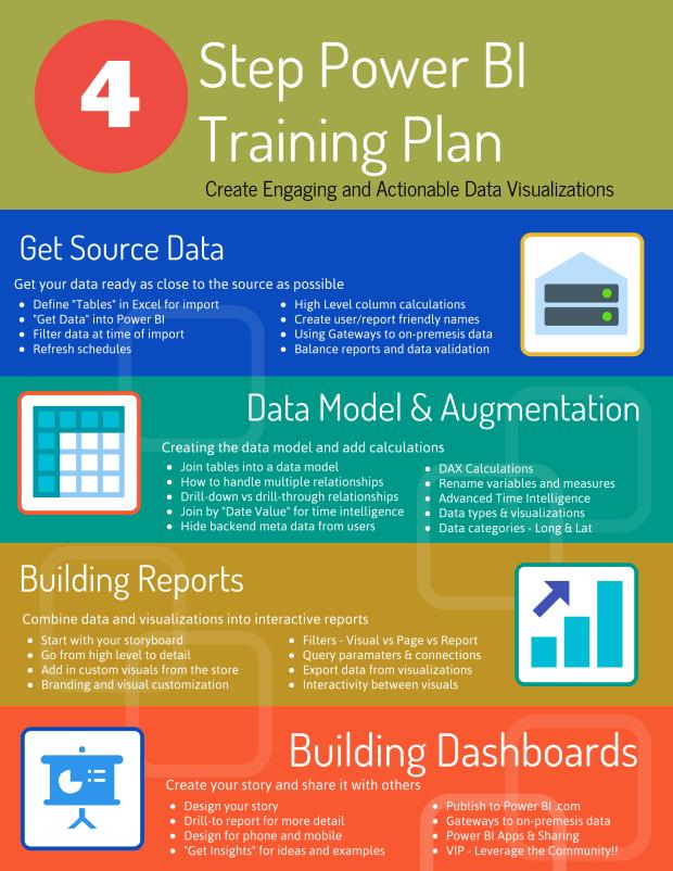 4 Step Power BI Training Plan Training Take Away