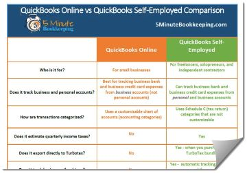 A secured credit card is just like a regular credit card, but it requires a cash security deposit, which acts as collateral for the credit limit. Quickbooks Online Vs Quickbooks Self Employed 5 Minute Bookkeeping