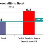 Déficit fiscal en Argentina es el doble que en Grecia