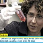 Un estudio de científicos argentinos demuestra que 95% de pacientes con Covid-19 desarrolló anticuerpos a los 45 días