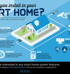 what could your smart home installation include  [ 1200 x 759 Pixel ]