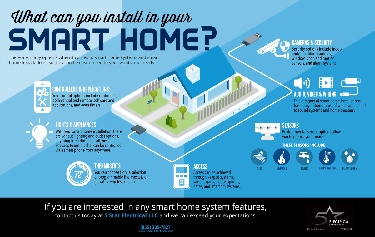 hight resolution of what could your smart home installation include