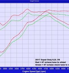 dyno graphs [ 1280 x 773 Pixel ]