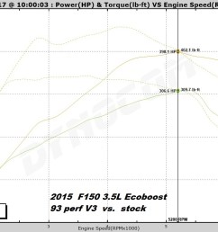 got a 2015 2016 f150 3 5l v6 ecoboost 5 star tuning dyno graphs ecoboost 2 7 wiring diagram  [ 1264 x 762 Pixel ]