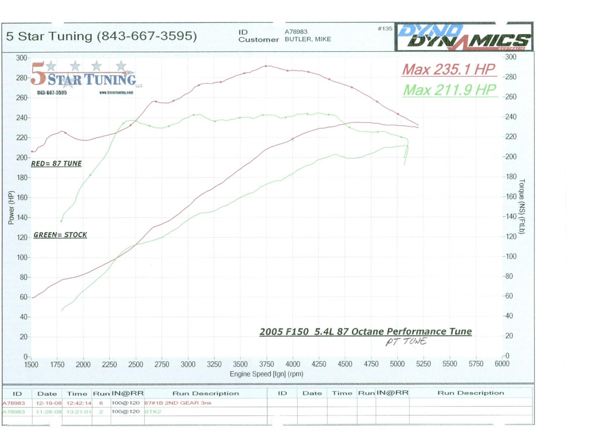 hight resolution of dyno graphs