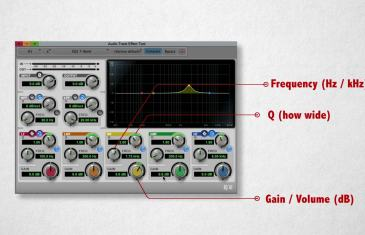 Understanding EQ Parameters