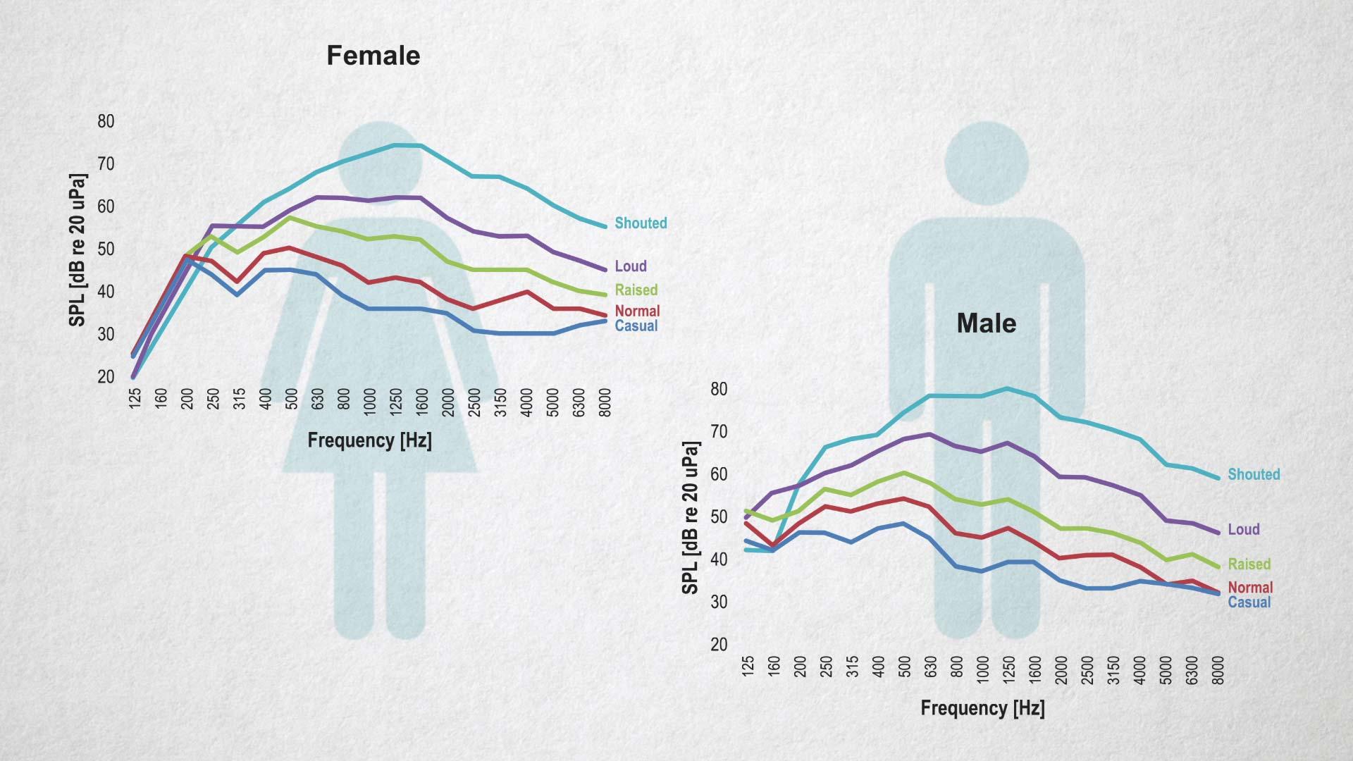 male vs female speech