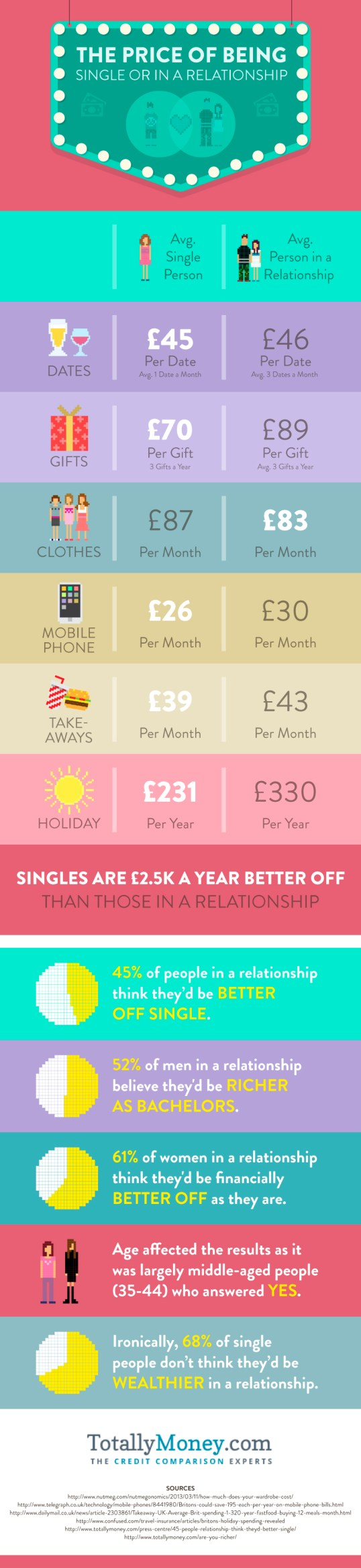 What are the differences in spending habits between single and people in a relationship?