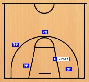 Basketball - Positionen