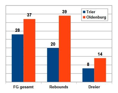 Niederlage in Zahlen: Vorteil Oldenburg