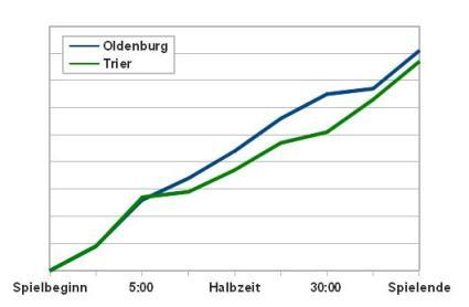 Oldenburg konnte die Trierer Aufholjagd gerade rechtzeitig stoppen.