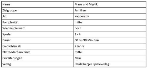 Maus_Mystik_Tabelle