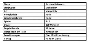 nähere Informationen zu dem Spiel Russian Railroads.