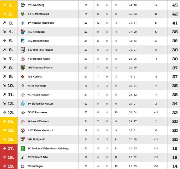 Die aktuelle Spieltabelle der Regionalliga Südwest