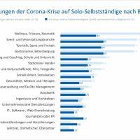 Umfrage der Universität Trier: Jeder vierte Selbstständige denkt wegen Corona ans Aufgeben