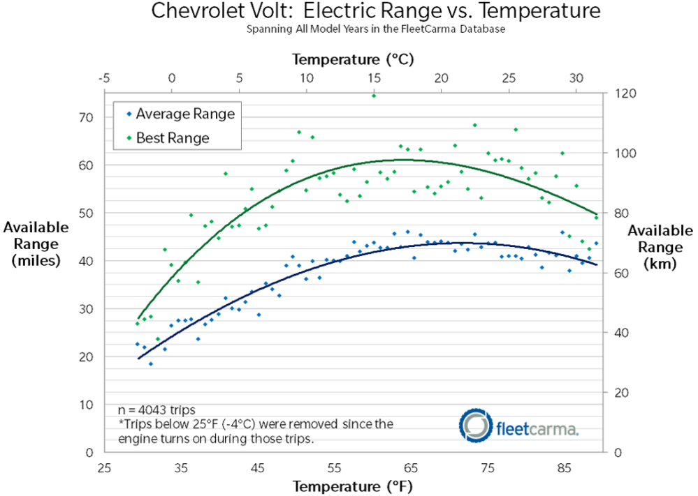 medium resolution of chevrolet volt ev range in cold weather