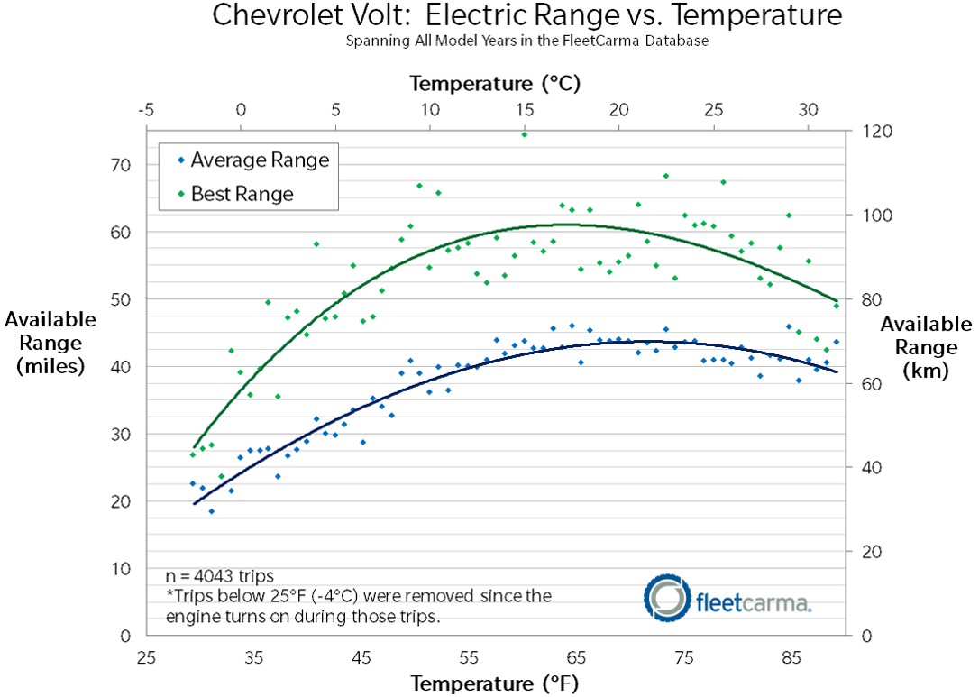 hight resolution of chevrolet volt ev range in cold weather