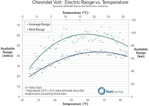 small resolution of chevrolet volt ev range in cold weather