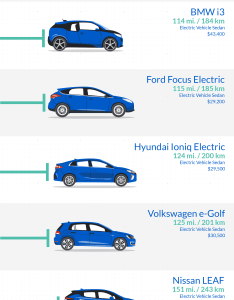 Using the models listed on plugincars we  ve created an infographic that compares range of battery electric vehicles available this year in us also vehicle comparison rh fleetcarma