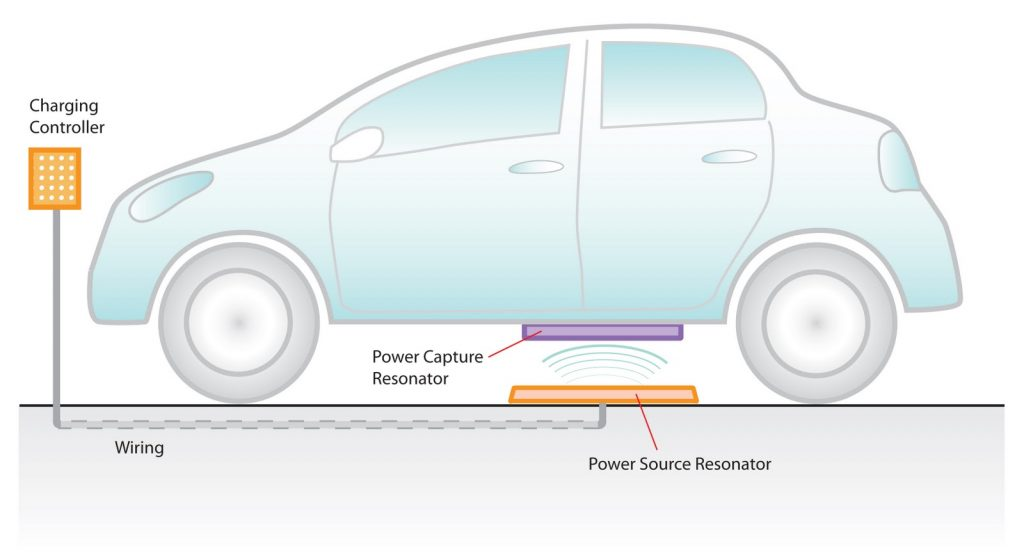 EV Wireless Charging