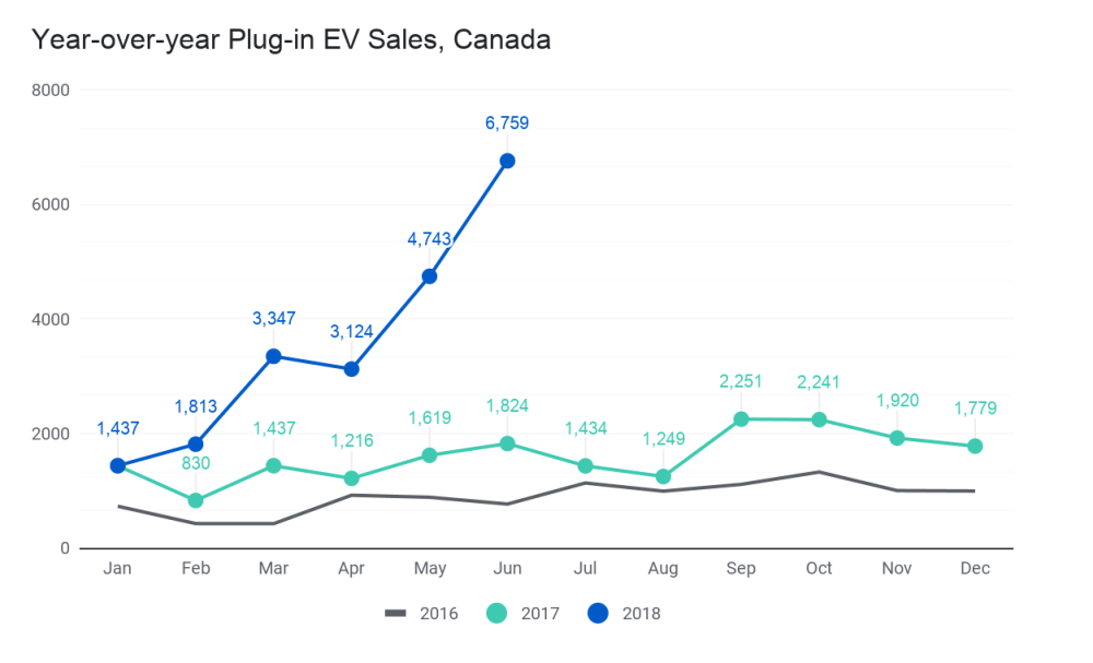 medium resolution of more specifically the yuge increase in ev sales is best illustrated by comparing q2 18 to q2 17 sales a whopping 14 626 new pevs hit canadian asphalt
