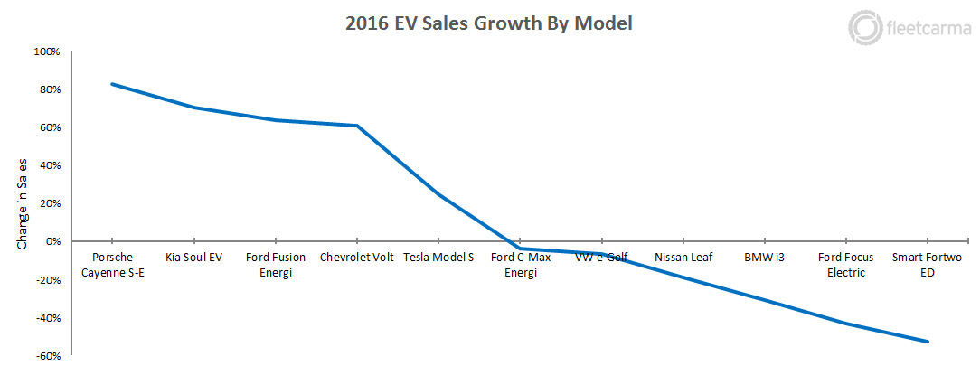 Electric Vehicle Sales in the United States: 2016 Final Update