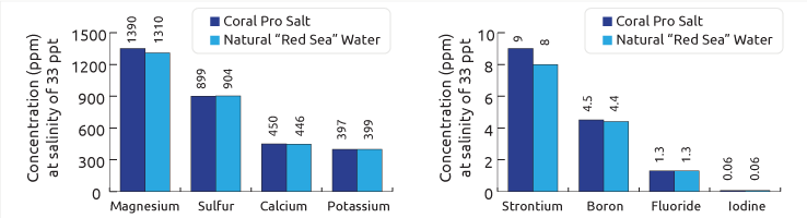 Red Sea Coral Pro Salt elements graph