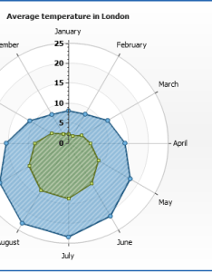 Live sample radar chart  axis circle grid lines also rh ychart