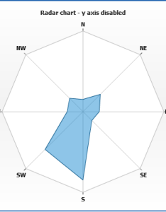 Live sample radar chart  axis disabled also rh ychart