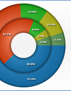 Live sample multi series doughnut chart also pie and donut rh ychart