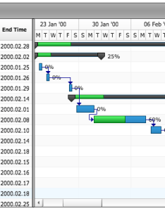 Anygantt project gantt chart also anychart cross platform charting solutions for your rh ychart