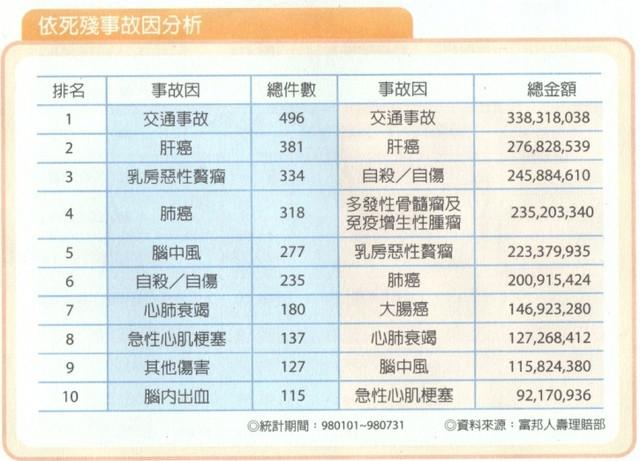 再來看看國人的99年 十大死因 (下表三)