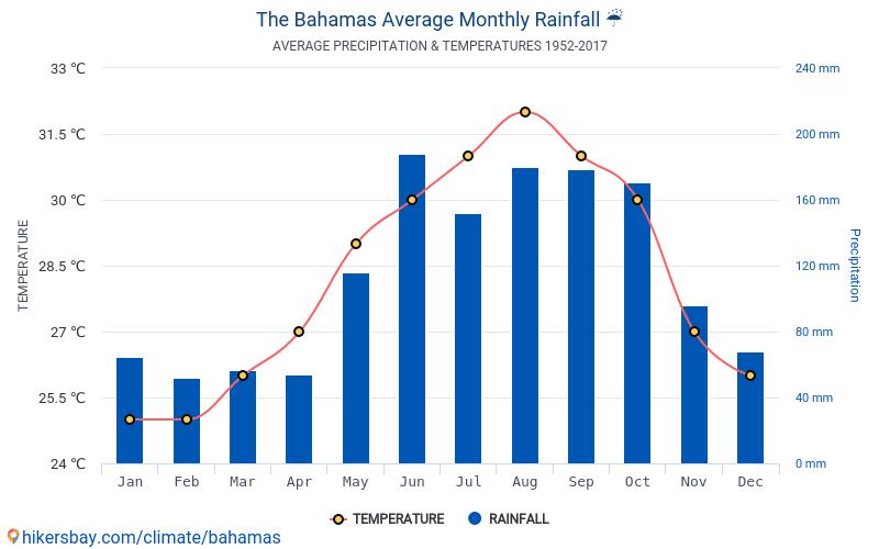 Resultado de imagen de grafico clima las bahamas
