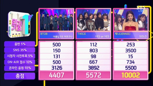 """Watch: BLACKPINK's Jennie Takes 1st Win For """"SOLO"""" On """"Inkigayo""""; Performances By TWICE, BTOB, And More"""