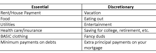 spending types