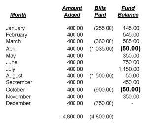 sinking fund monthly balance
