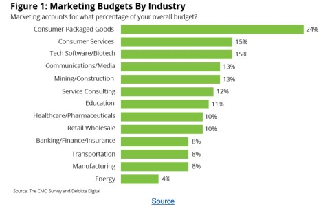 2018 Marketing Budget Trends - By Industry