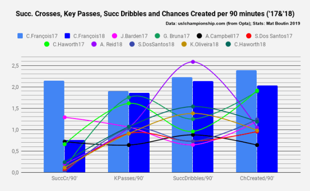 succ. crosses, key passes, succ dribbles and chances created per 90 minutes ('17&'18)