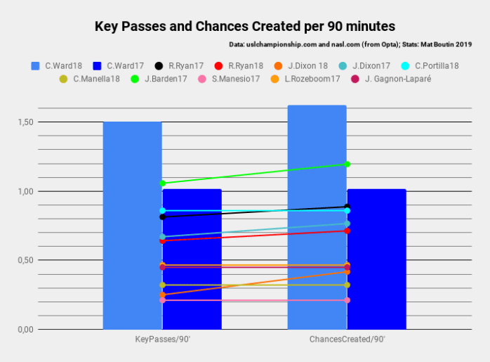 Key Passes and Chances Created per 90 minutes